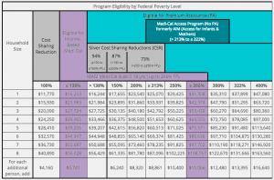 Estimated Tax Subsidy Chart