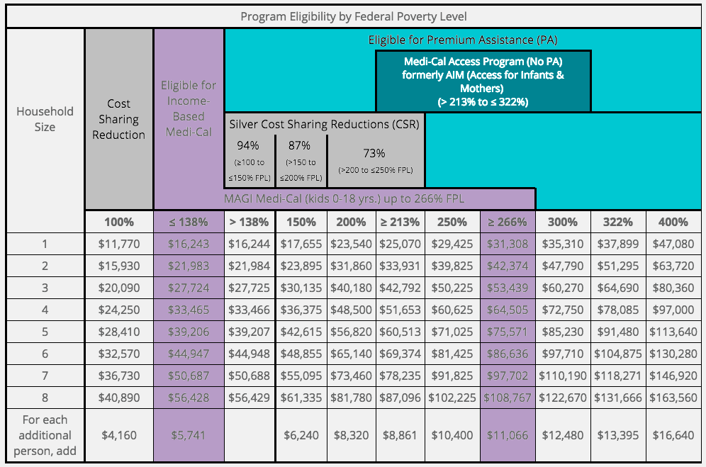 Subsidies | Firestone Insurance